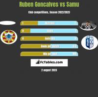 Ruben Goncalves vs Samu h2h player stats