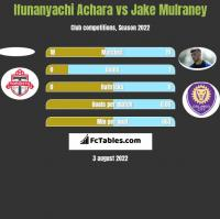 Ifunanyachi Achara vs Jake Mulraney h2h player stats