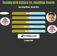 Ifunanyachi Achara vs Jonathan Osorio h2h player stats