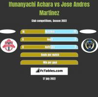 Ifunanyachi Achara vs Jose Andres Martinez h2h player stats