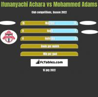 Ifunanyachi Achara vs Mohammed Adams h2h player stats
