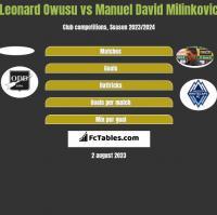 Leonard Owusu vs Manuel David Milinkovic h2h player stats