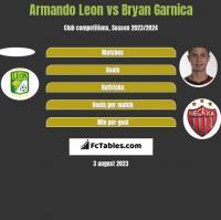 Armando Leon vs Bryan Garnica h2h player stats