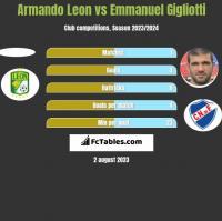 Armando Leon vs Emmanuel Gigliotti h2h player stats