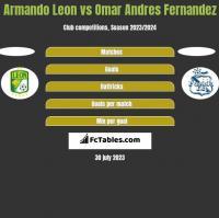 Armando Leon vs Omar Andres Fernandez h2h player stats