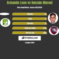 Armando Leon vs Gonzalo Maroni h2h player stats