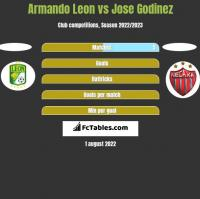 Armando Leon vs Jose Godinez h2h player stats