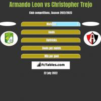 Armando Leon vs Christopher Trejo h2h player stats