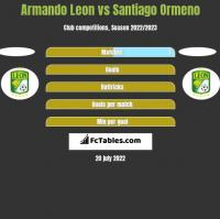 Armando Leon vs Santiago Ormeno h2h player stats