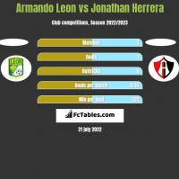Armando Leon vs Jonathan Herrera h2h player stats