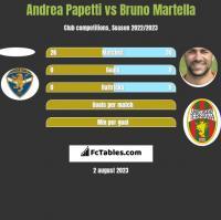 Andrea Papetti vs Bruno Martella h2h player stats