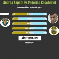 Andrea Papetti vs Federico Ceccherini h2h player stats