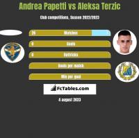 Andrea Papetti vs Aleksa Terzic h2h player stats