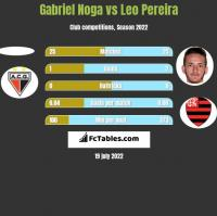 Gabriel Noga vs Leo Pereira h2h player stats