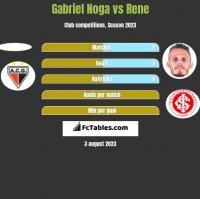 Gabriel Noga vs Rene h2h player stats