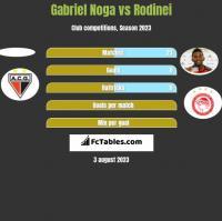 Gabriel Noga vs Rodinei h2h player stats
