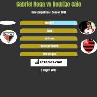 Gabriel Noga vs Rodrigo Caio h2h player stats