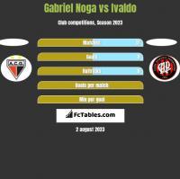 Gabriel Noga vs Ivaldo h2h player stats