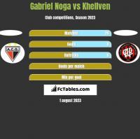Gabriel Noga vs Khellven h2h player stats