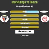Gabriel Noga vs Ramon h2h player stats