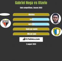 Gabriel Noga vs Otavio h2h player stats