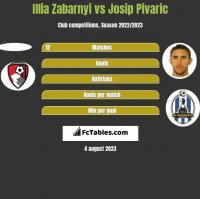 Illia Zabarnyi vs Josip Pivaric h2h player stats