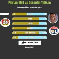 Florian Wirt vs Corentin Tolisso h2h player stats