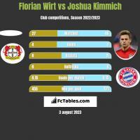 Florian Wirt vs Joshua Kimmich h2h player stats