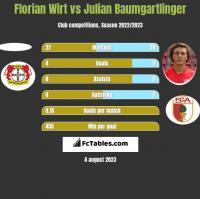Florian Wirt vs Julian Baumgartlinger h2h player stats