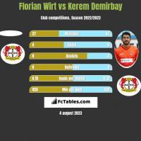 Florian Wirt vs Kerem Demirbay h2h player stats