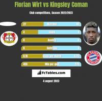 Florian Wirt vs Kingsley Coman h2h player stats