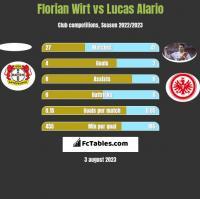 Florian Wirt vs Lucas Alario h2h player stats