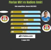 Florian Wirt vs Nadiem Amiri h2h player stats