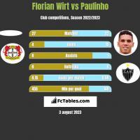 Florian Wirt vs Paulinho h2h player stats