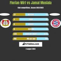 Florian Wirt vs Jamal Musiala h2h player stats