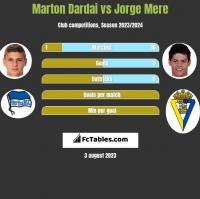Marton Dardai vs Jorge Mere h2h player stats