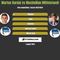 Marton Dardai vs Maximilian Mittelstaedt h2h player stats