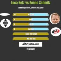 Luca Netz vs Benno Schmitz h2h player stats