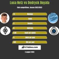 Luca Netz vs Dedryck Boyata h2h player stats