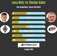 Luca Netz vs Florian Kainz h2h player stats