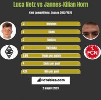 Luca Netz vs Jannes-Kilian Horn h2h player stats