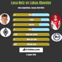 Luca Netz vs Lukas Kluenter h2h player stats