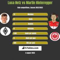 Luca Netz vs Martin Hinteregger h2h player stats