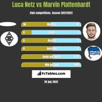 Luca Netz vs Marvin Plattenhardt h2h player stats