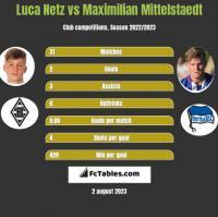 Luca Netz vs Maximilian Mittelstaedt h2h player stats