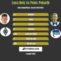 Luca Netz vs Peter Pekarik h2h player stats
