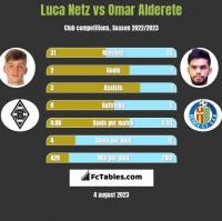 Luca Netz vs Omar Alderete h2h player stats