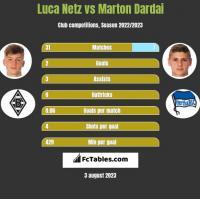 Luca Netz vs Marton Dardai h2h player stats