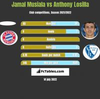 Jamal Musiala vs Anthony Losilla h2h player stats
