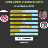 Jamal Musiala vs Corentin Tolisso h2h player stats